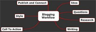 Blogging workflow